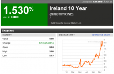 Bailout fears take their toll: Ireland's bonds hit 9%
