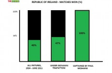 Chart of the week: should Ireland stick with McShane as skipper?