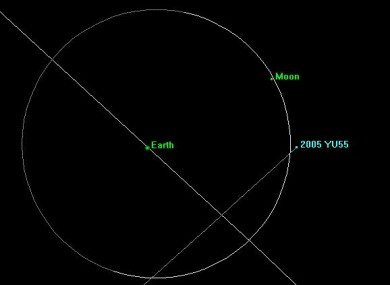 NASA's chart of asteroid 2005 YU55's trajectory.