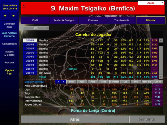 5 championship manager legends who failed to live up to