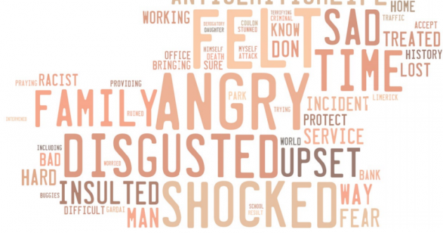 This word cloud shows how racism in Ireland makes victims feel