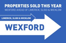 The week in the property market in 3 graphics