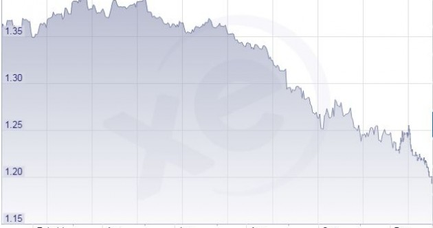 This chart shows why you're getting less and less US dollars for your euro