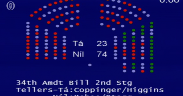 74 TDs have just voted down another abortion bill
