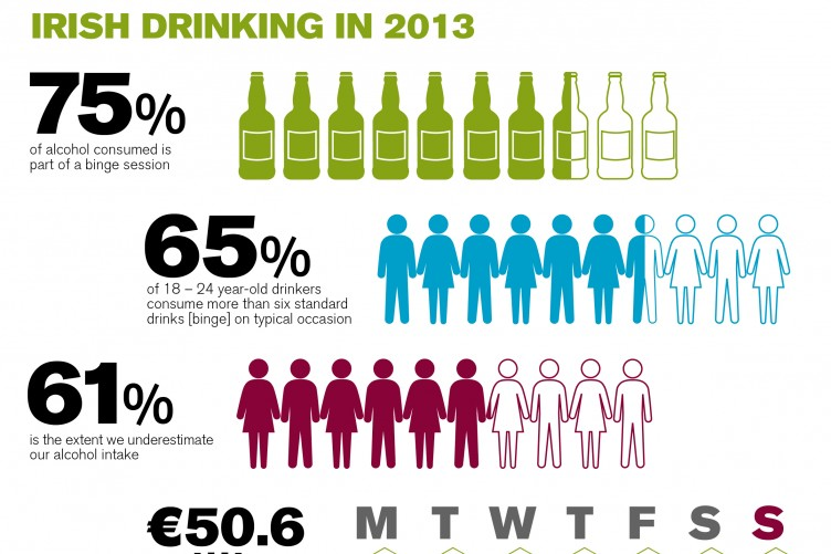 In One · Ireland's Handy Consumption Alcohol Infographic Thejournal ie