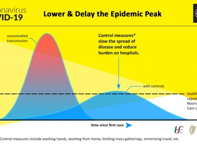 A graph showing the difference flattening the epidemic peak makes in the number of cases over time.